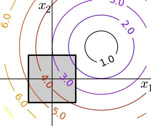 Constraint optimization: visualizing the geometry — Scipy